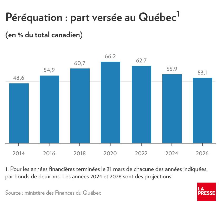 Part versée au Québec