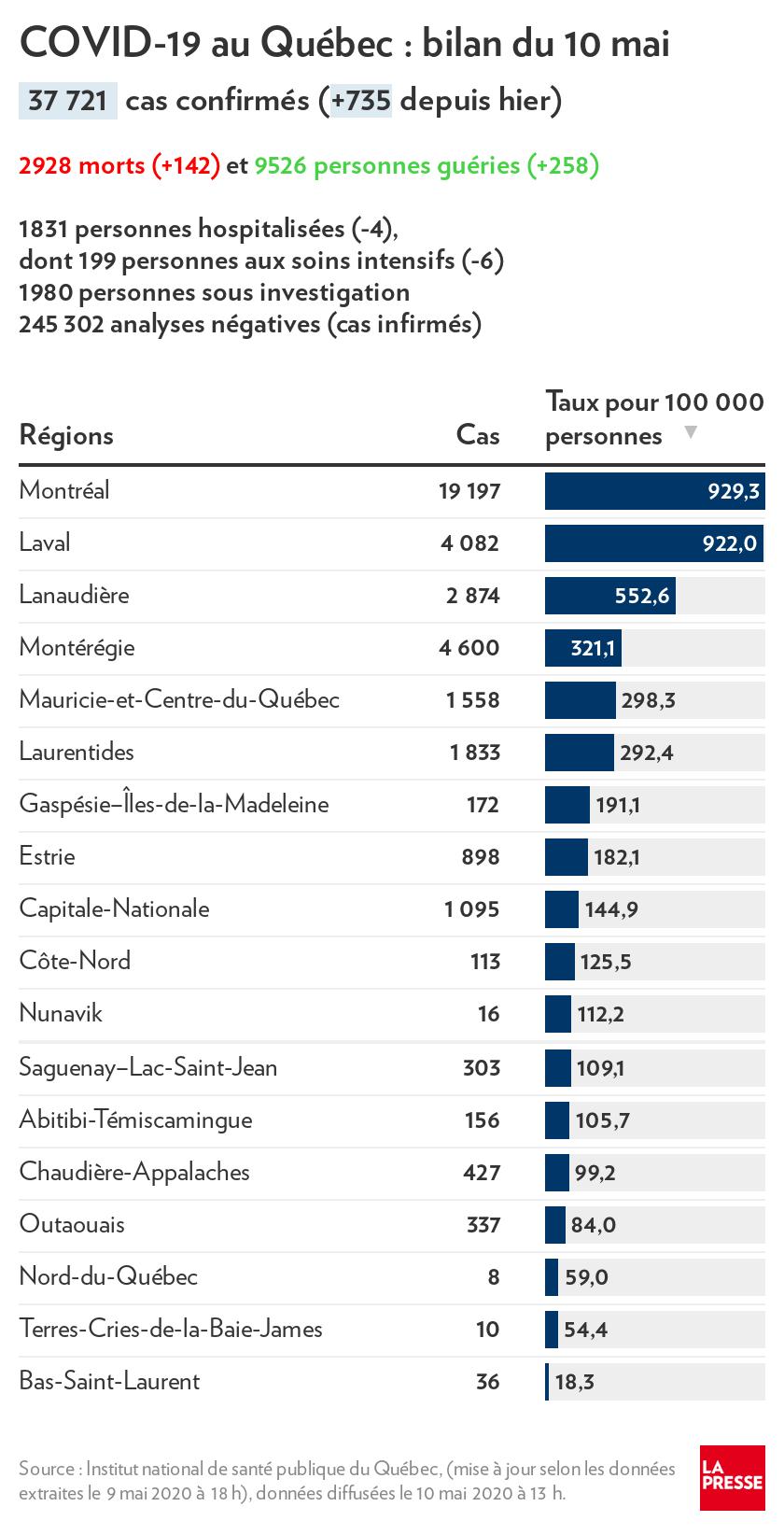 Le Quebec En Septieme Place Au Monde Pour Les Morts Quotidiens La Presse