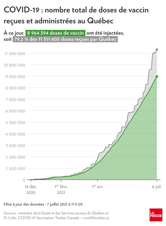 Nombre total de doses de vaccin reçues et administrées au Québec