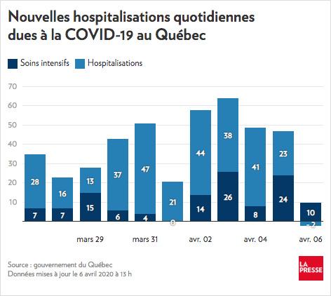 121 Deces Au Quebec 8580 Cas Declares La Presse