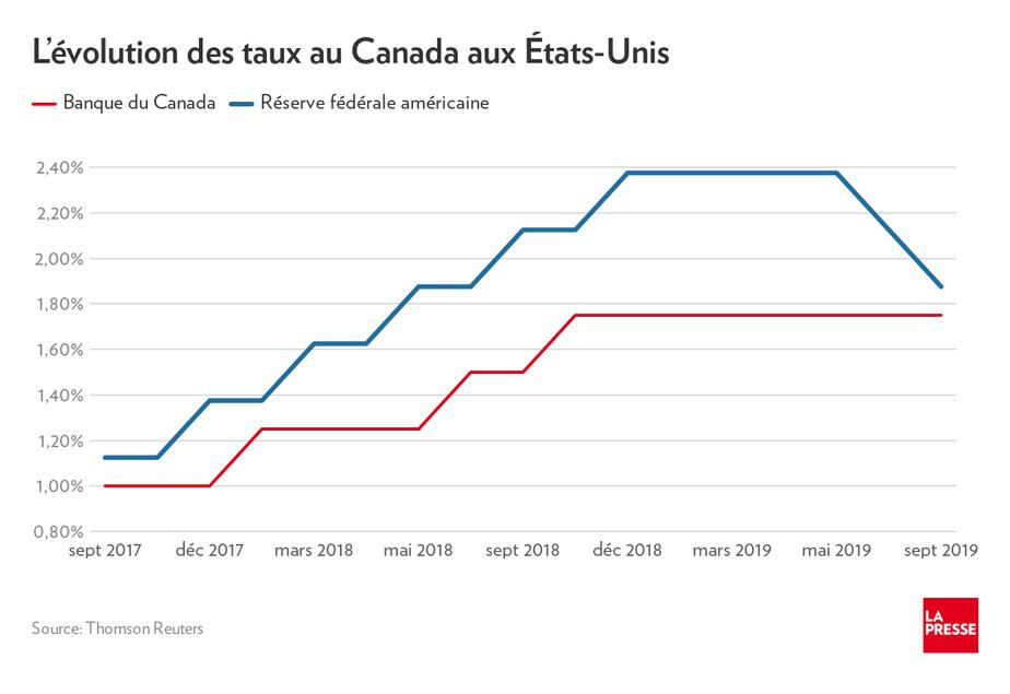 Tunisie-Devises : Le Dinar stable face à l'euro et au dollar