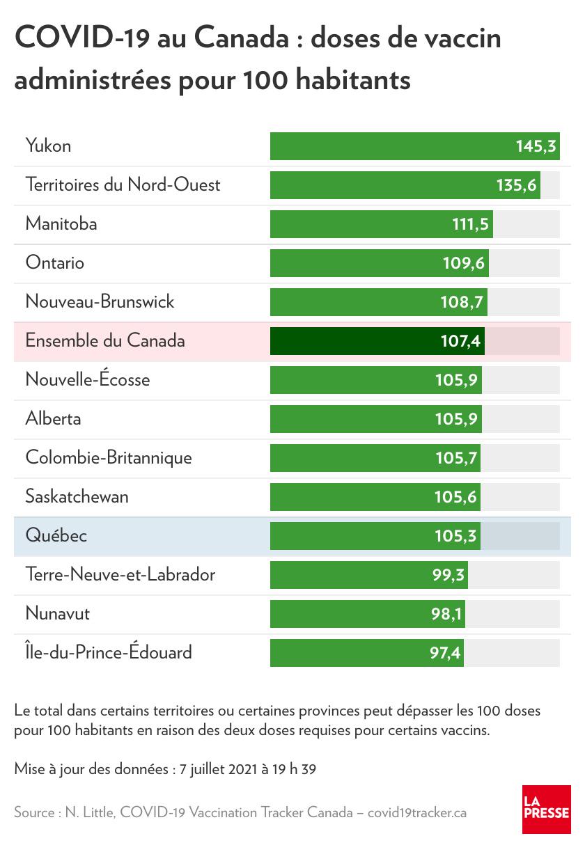 Doses de vaccin administrées pour 100habitants au Canada