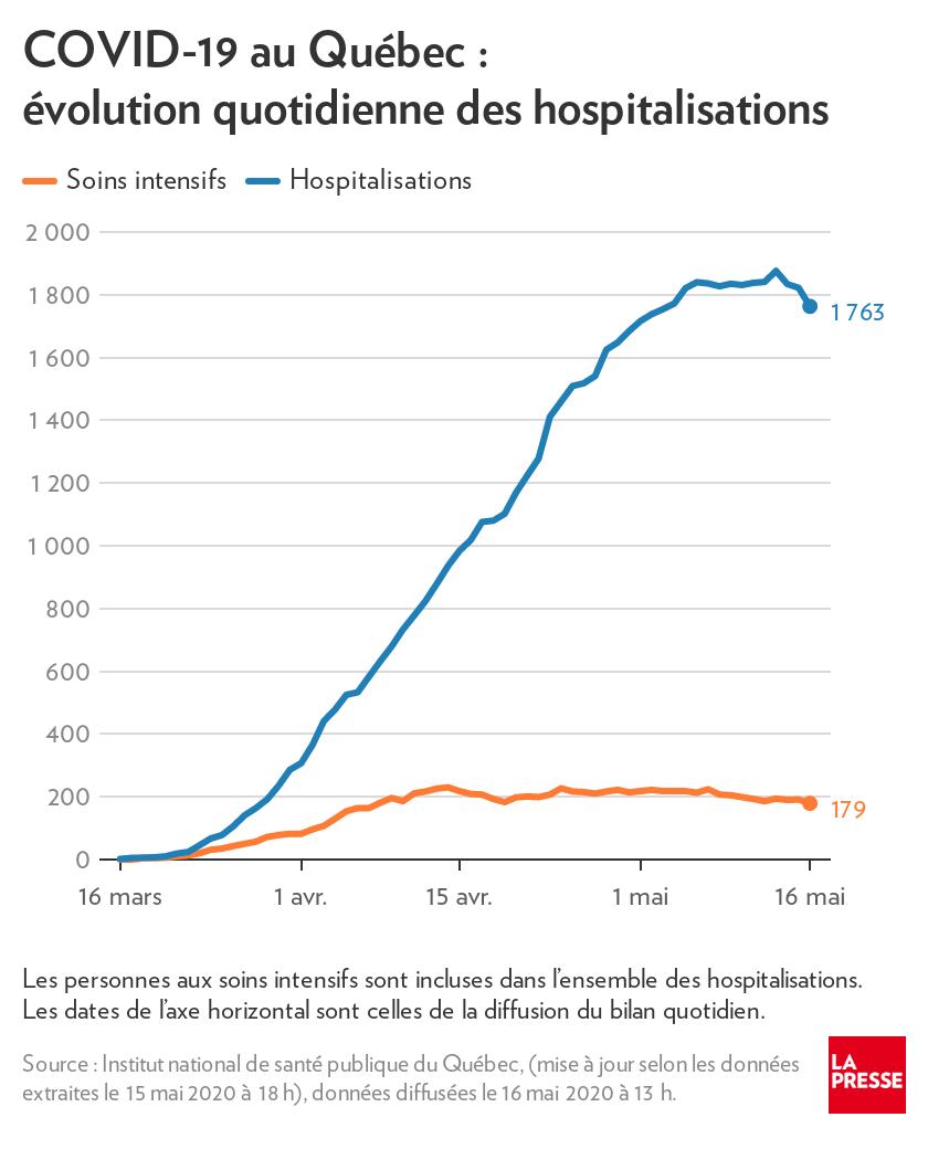 COVID-19, état de la situation: Québec déplore 79 nouveaux décès