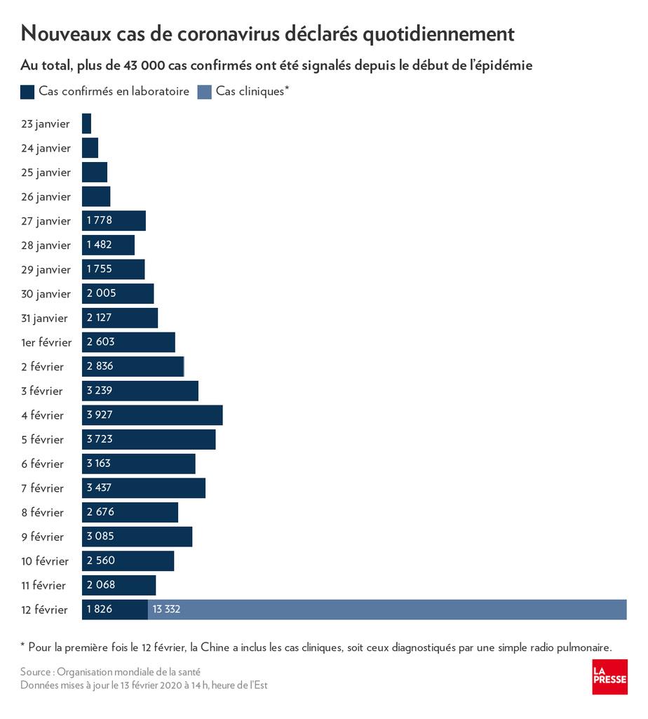 Premier décès en Europe, le bilan mondial dépasse les 1.600 morts — Coronavirus