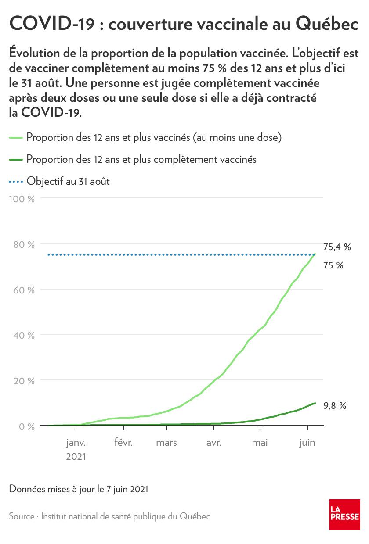 Couverture vaccinale au Québec