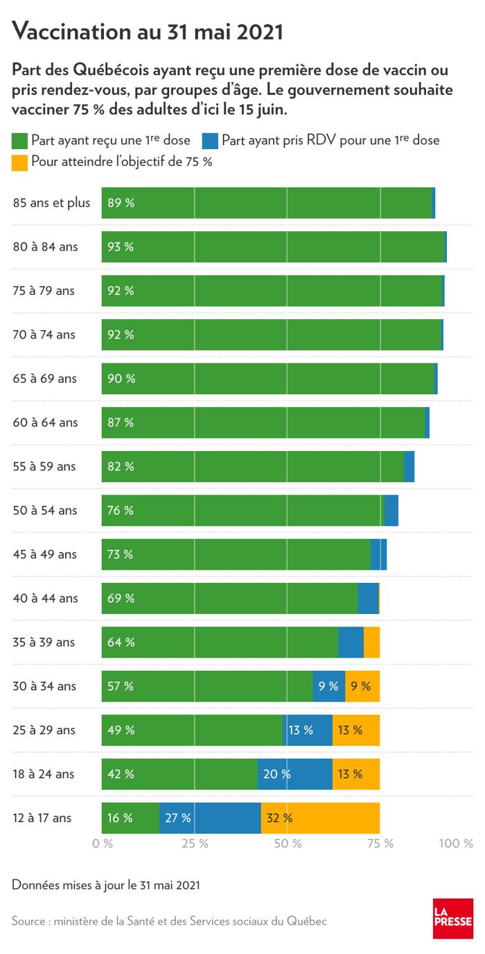 Progression de la vaccination au Québec, par groupe d'âge