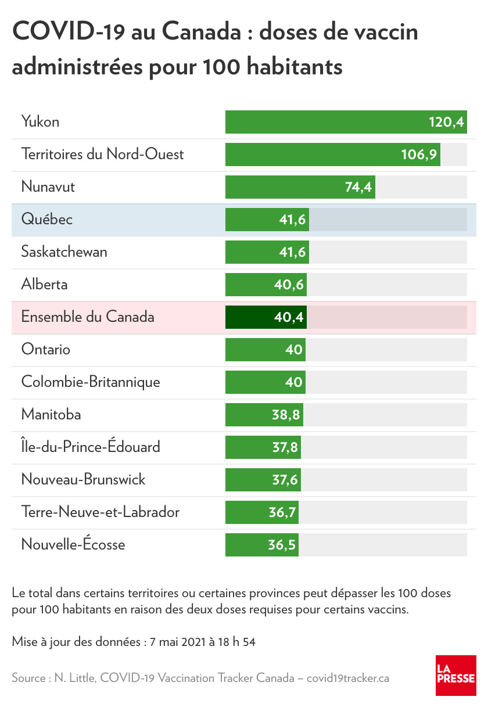 COVID-19 au Canada: doses de vaccin administrées pour 100habitants