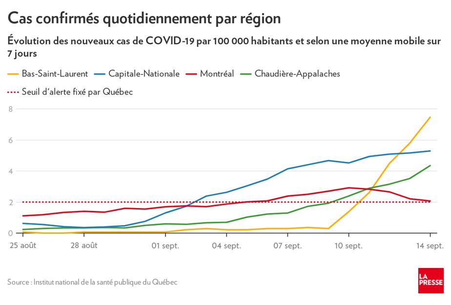 Resultats De Tests De Depistage Attente Exasperante A Quebec La Presse