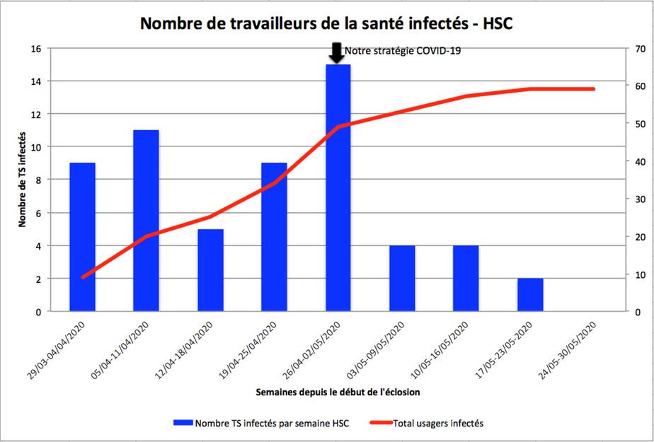 Nombre de travailleurs de la santé infectés –HSC