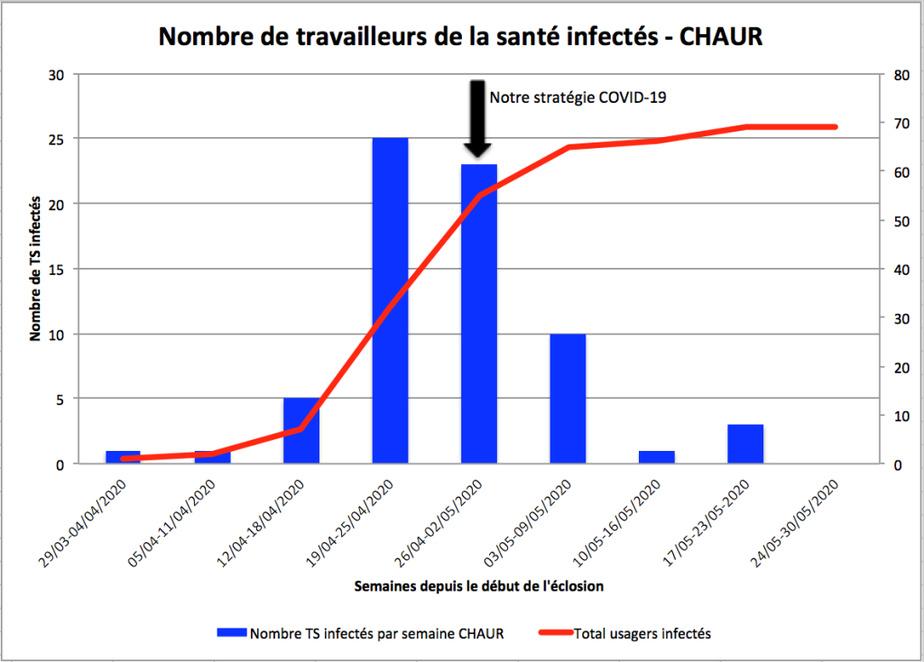 Nombre de travailleurs de la santé infectés –CHAUR